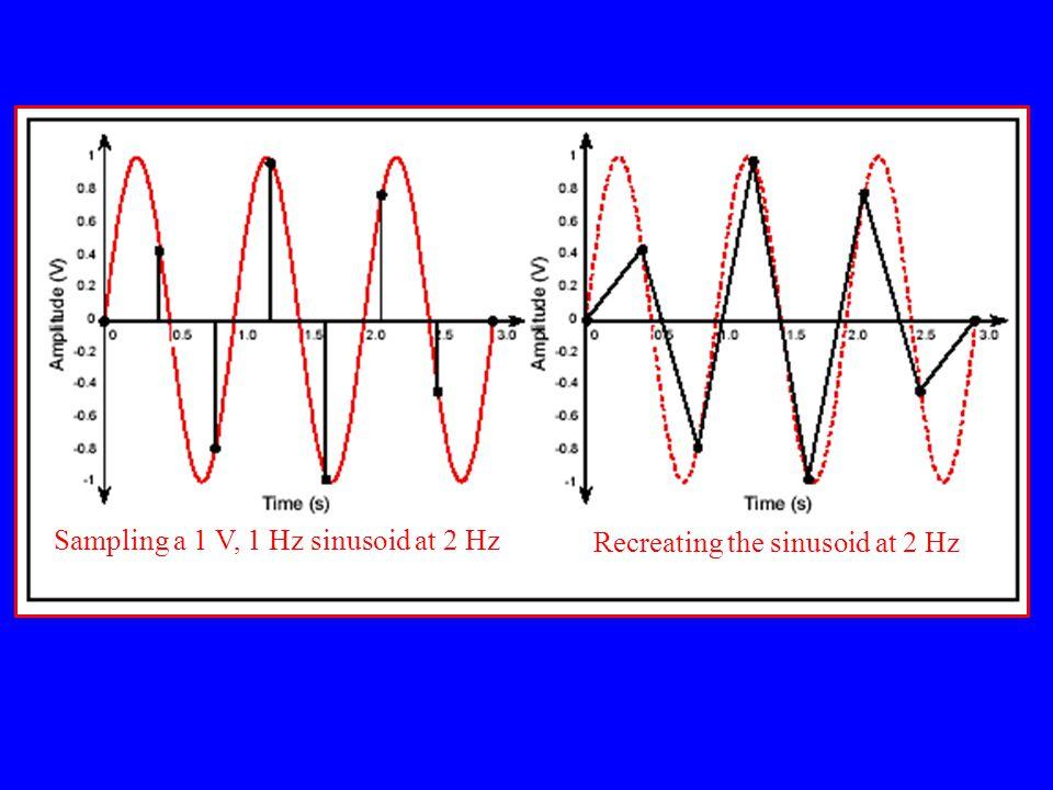 Sampling a 1 V, 1 Hz sinusoid at 2 Hz Recreating the sinusoid at 2 Hz