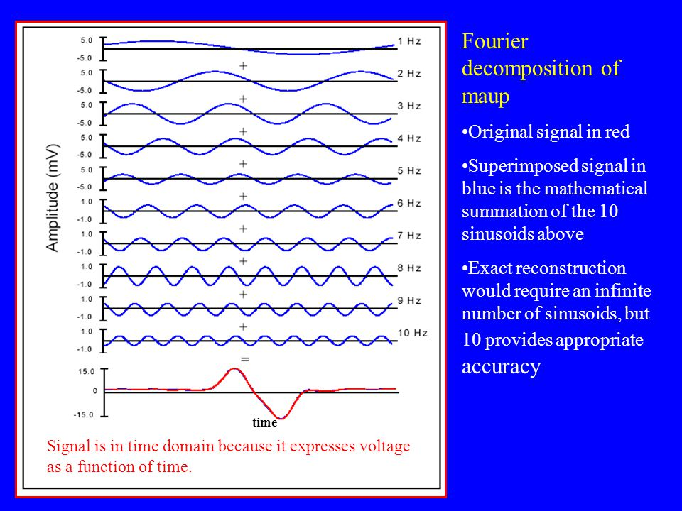 Fourier decomposition of maup