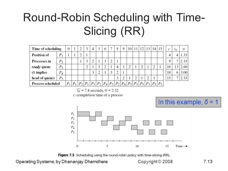 Round-Robin Scheduling with Time-Slicing (RR)
