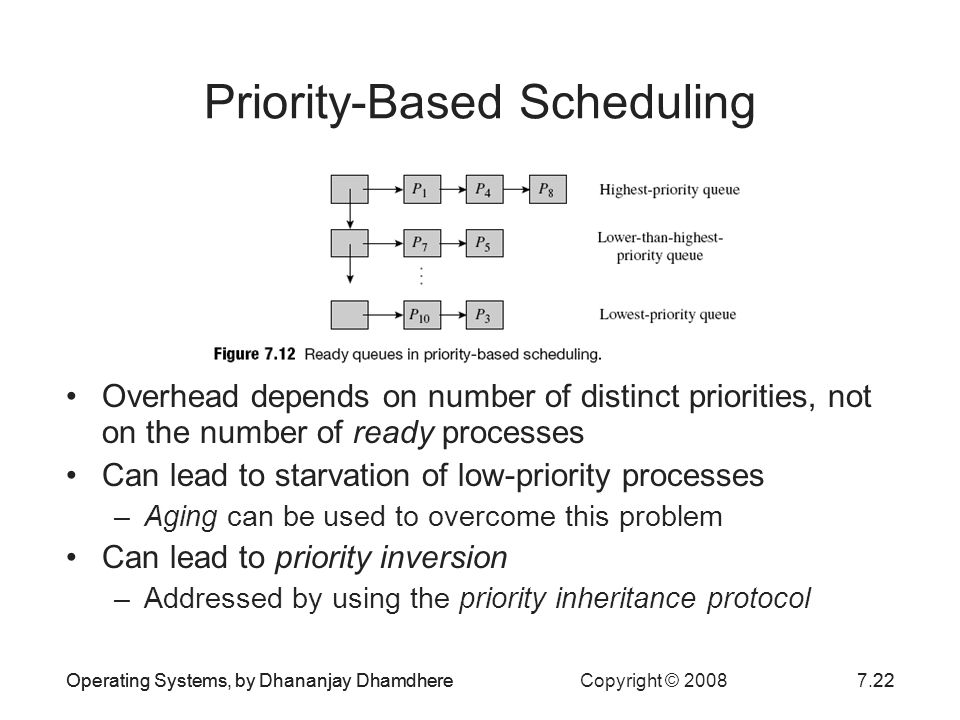 Priority-Based Scheduling