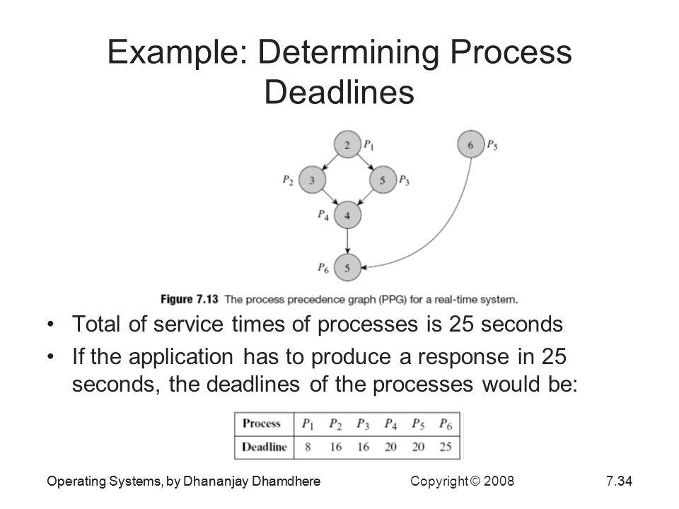 Example: Determining Process Deadlines