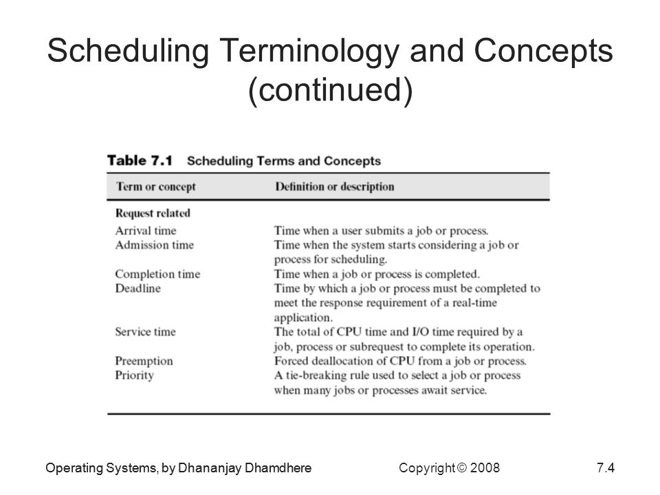 Scheduling Terminology and Concepts (continued)