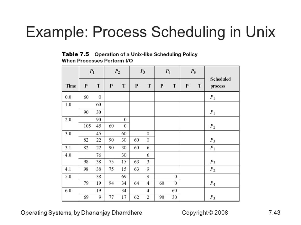 Example: Process Scheduling in Unix