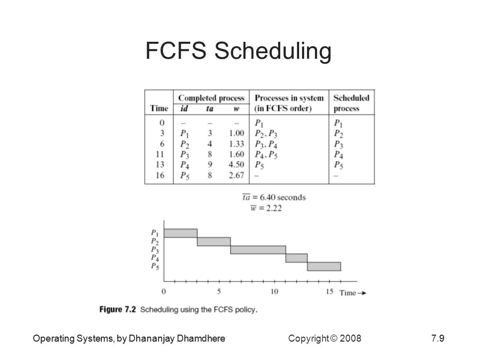 FCFS Scheduling Operating Systems, by Dhananjay Dhamdhere