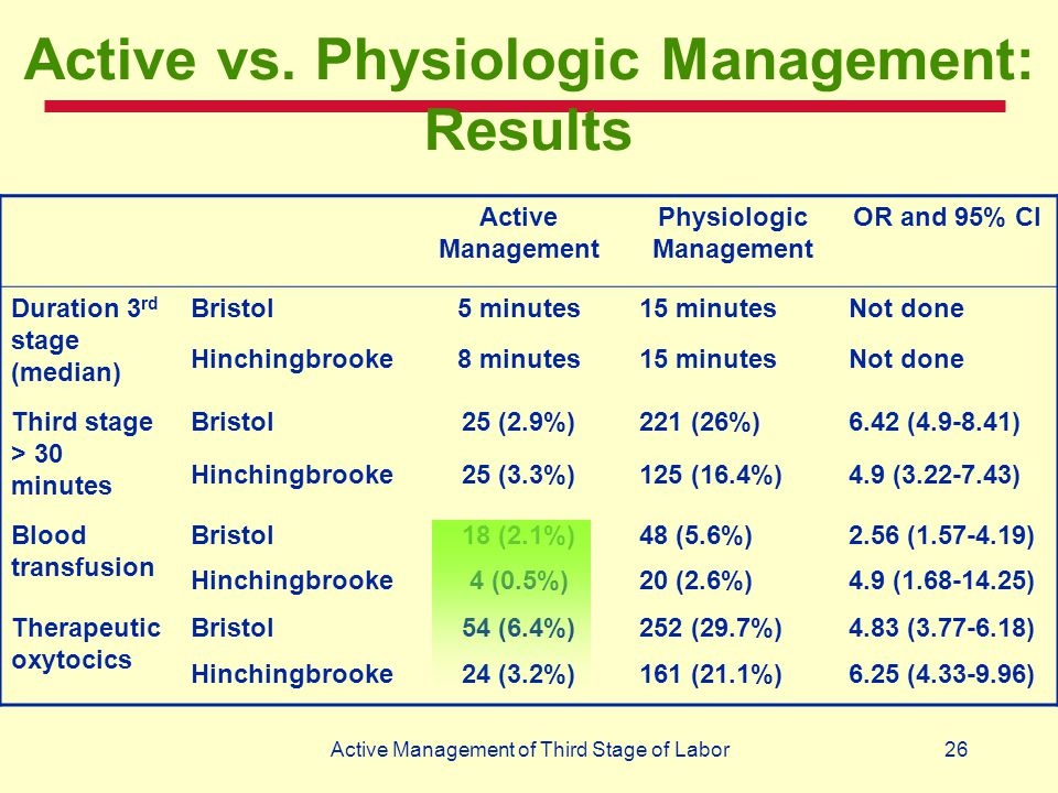 Active vs. Physiologic Management: Results