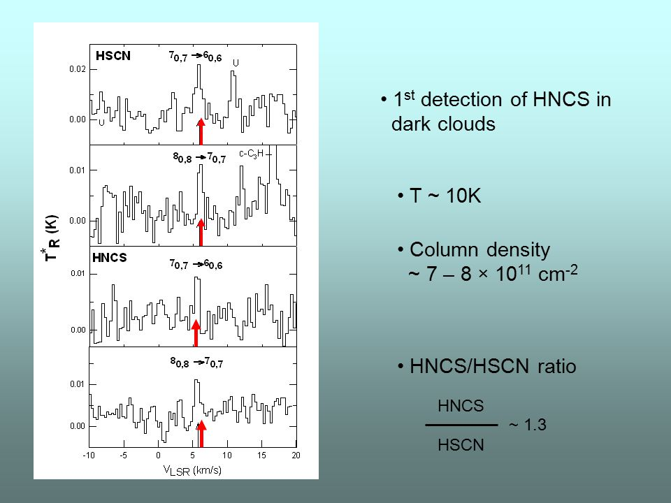 • 1st detection of HNCS in dark clouds