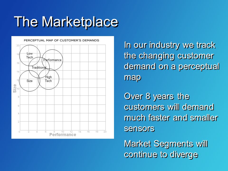 The Marketplace In our industry we track the changing customer demand on a perceptual map. Low. Tech.