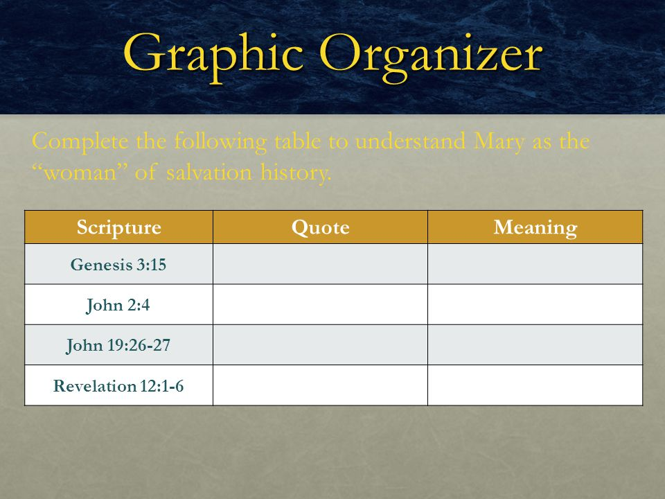 Graphic Organizer Complete the following table to understand Mary as the woman of salvation history.