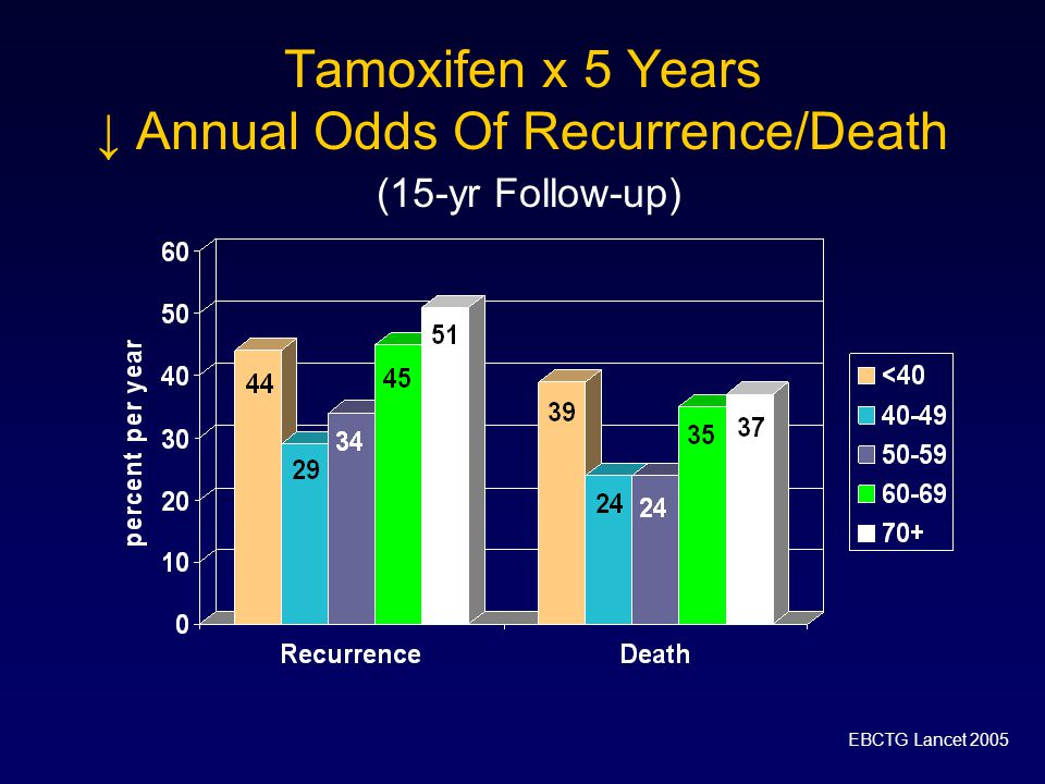 Tamoxifen x 5 Years ↓ Annual Odds Of Recurrence/Death (15-yr Follow-up)