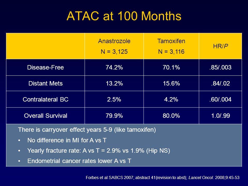 ATAC at 100 Months Anastrozole N = 3,125 Tamoxifen N = 3,116 HR/P