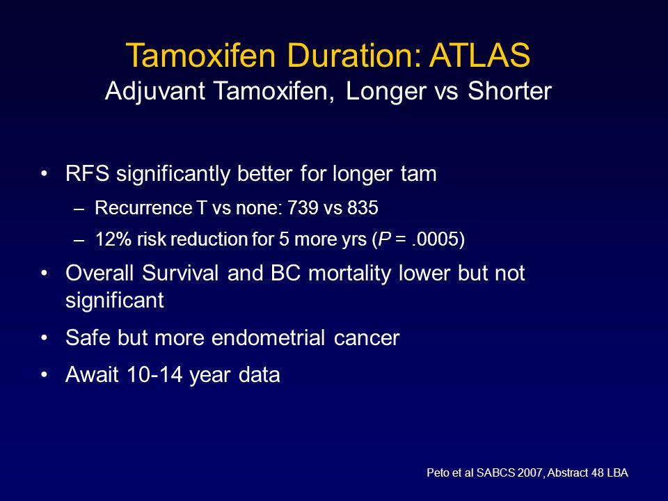 Tamoxifen Duration: ATLAS Adjuvant Tamoxifen, Longer vs Shorter