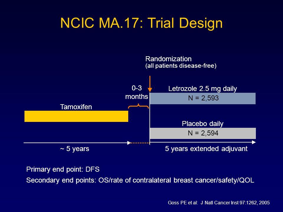 NCIC MA.17: Trial Design Tamoxifen Randomization Placebo daily