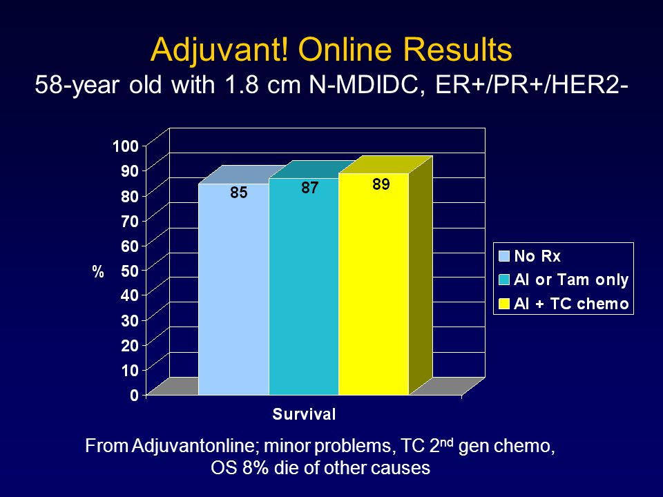 Adjuvant. Online Results 58-year old with 1
