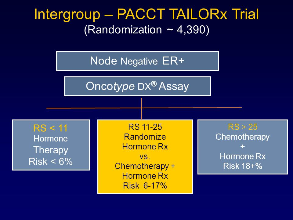 Intergroup – PACCT TAILORx Trial