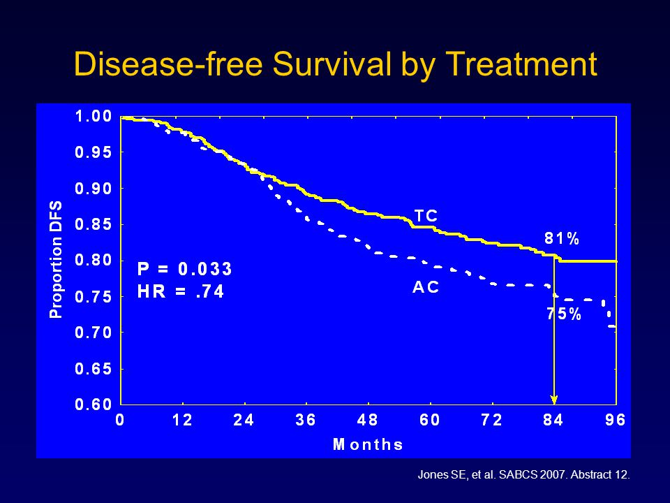 Disease-free Survival by Treatment