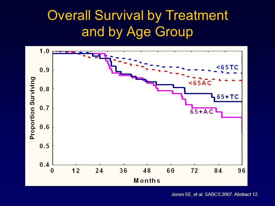 Overall Survival by Treatment and by Age Group