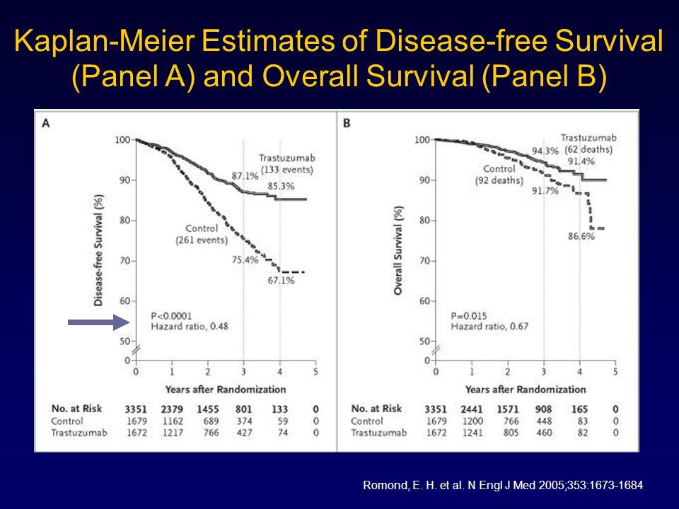 Kaplan-Meier Estimates of Disease-free Survival