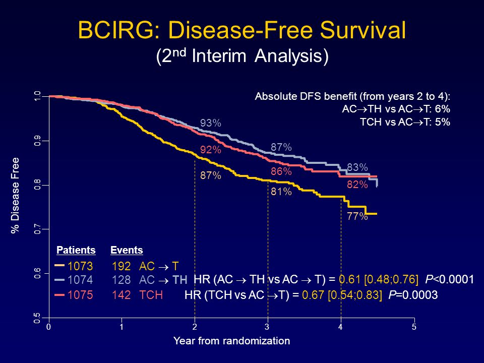 BCIRG: Disease-Free Survival (2nd Interim Analysis)
