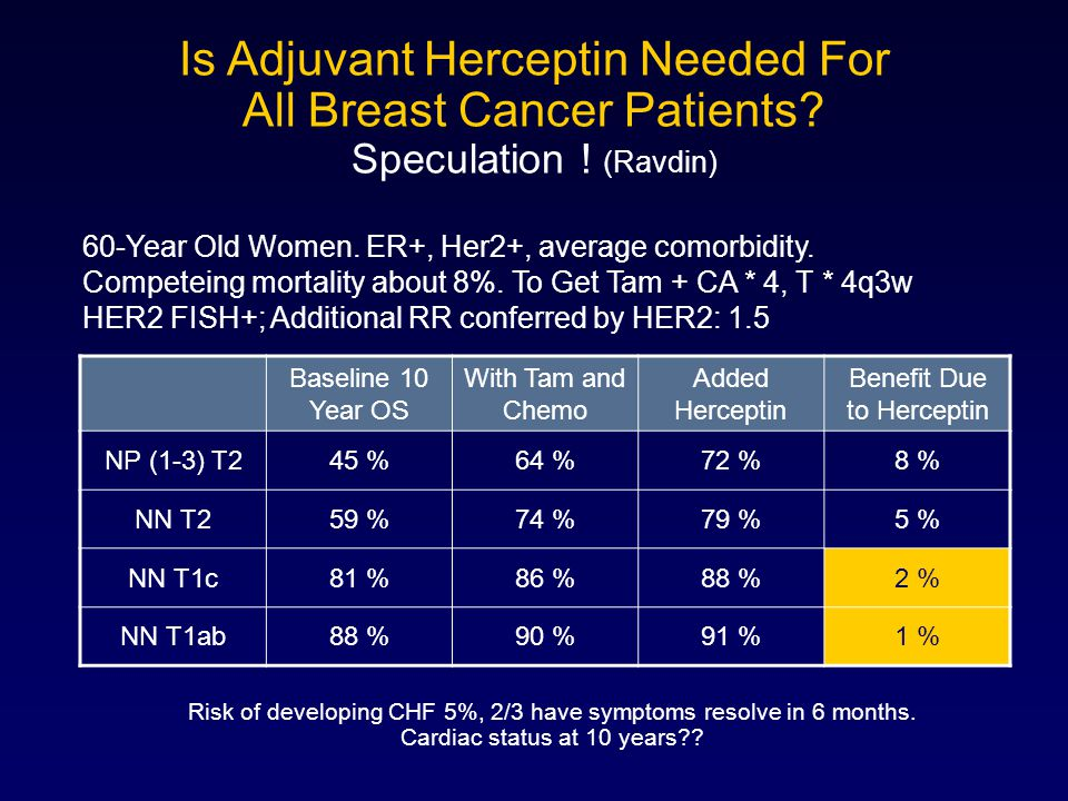 Is Adjuvant Herceptin Needed For All Breast Cancer Patients