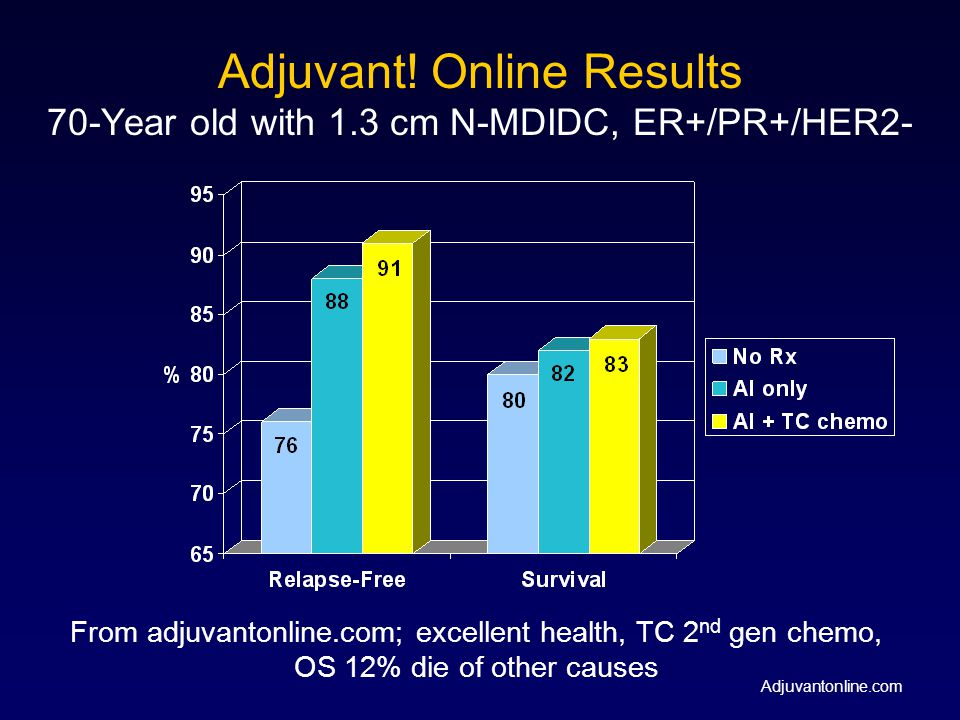 Adjuvant. Online Results 70-Year old with 1
