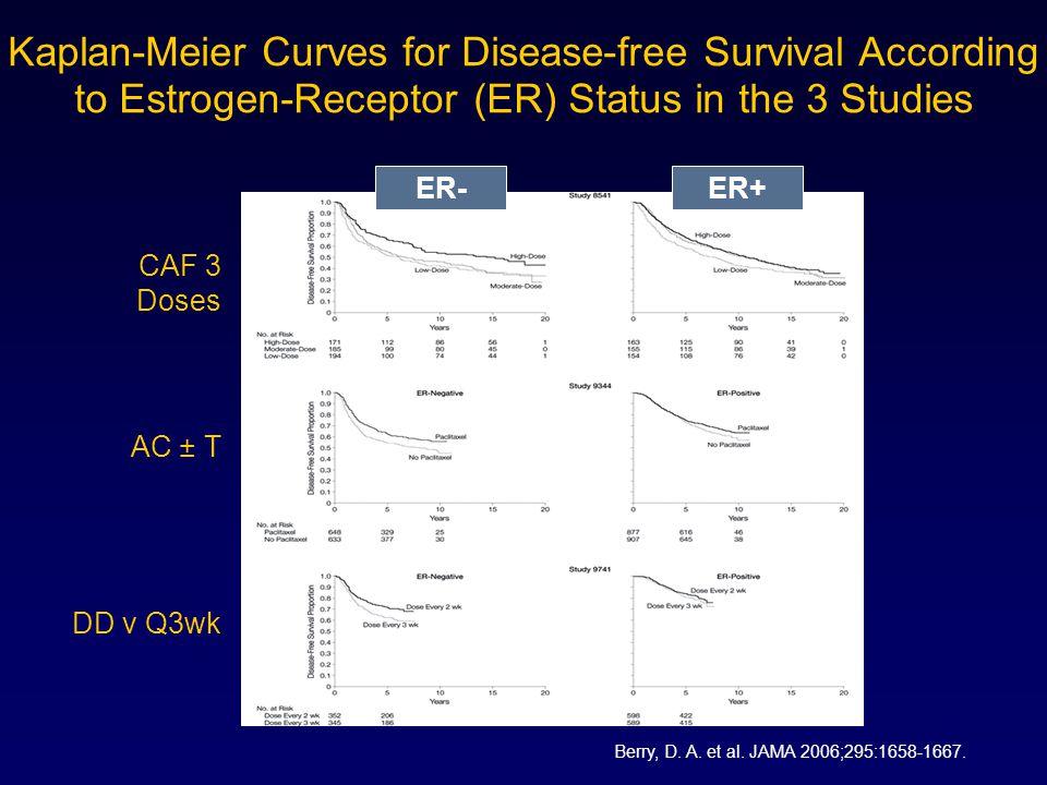 Kaplan-Meier Curves for Disease-free Survival According to Estrogen-Receptor (ER) Status in the 3 Studies