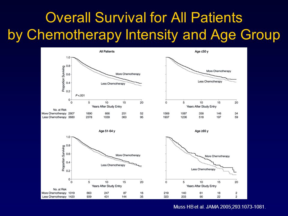 Overall Survival for All Patients by Chemotherapy Intensity and Age Group