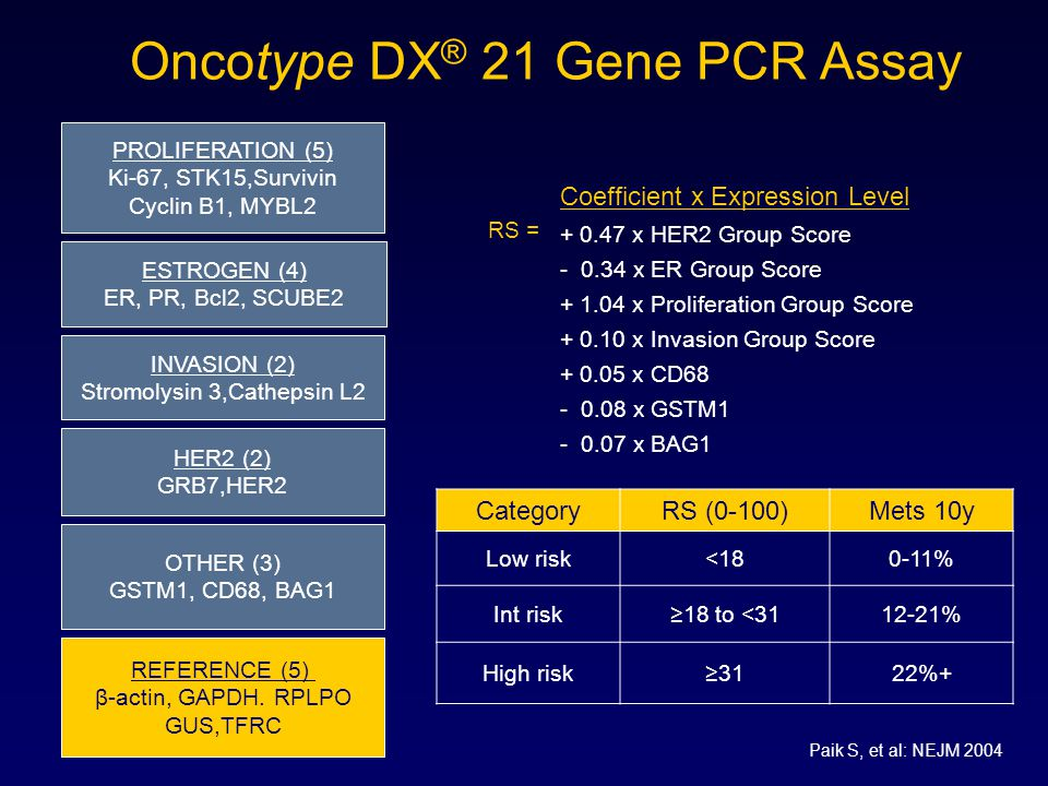 Oncotype DX® 21 Gene PCR Assay