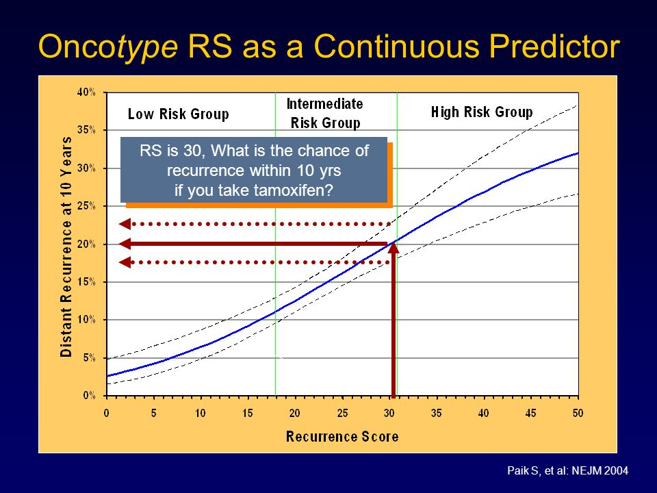 Oncotype RS as a Continuous Predictor