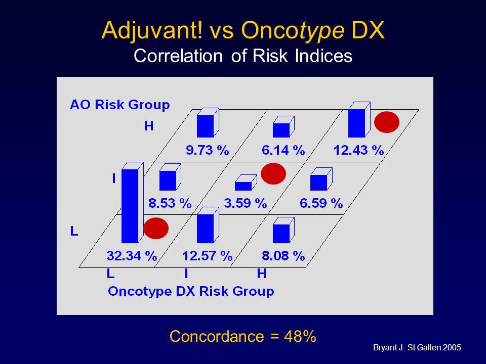 Adjuvant! vs Oncotype DX