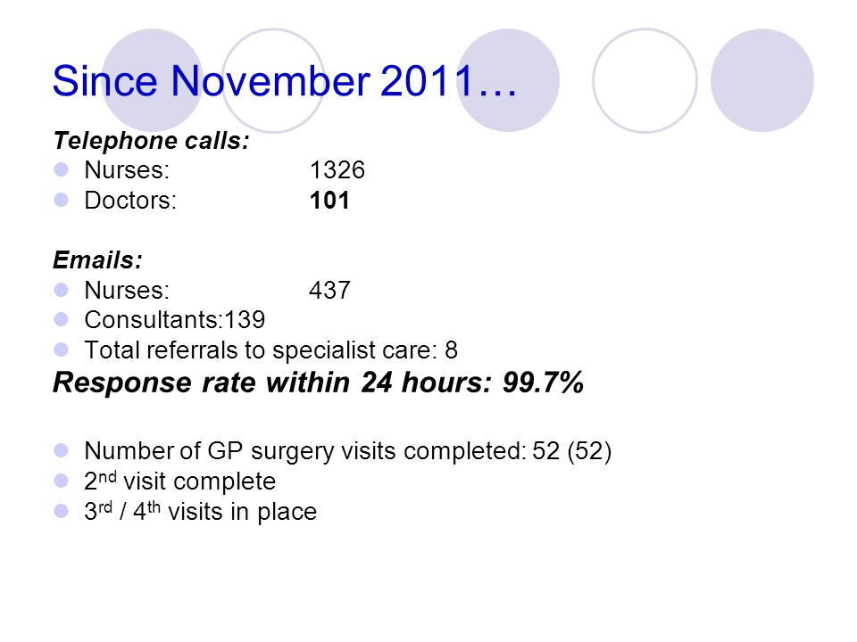 Since November 2011… Response rate within 24 hours: 99.7%