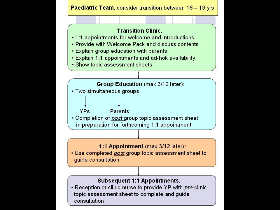 Paediatric Team: consider transition between 16 – 19 yrs