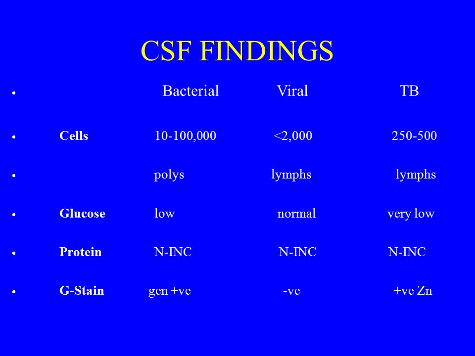 CSF FINDINGS Con Samaan · Bacterial Viral TB