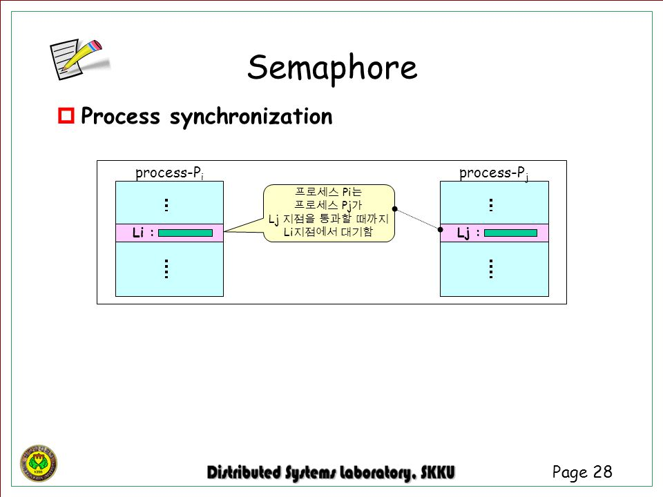 Semaphore Process synchronization process-Pi process-Pj Li : Lj :
