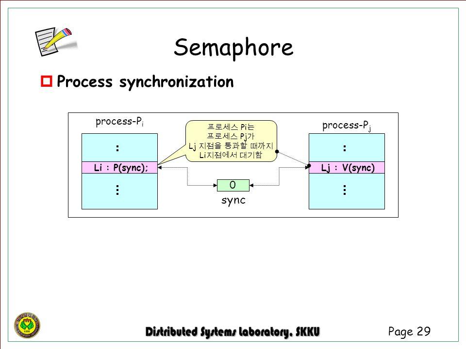 Semaphore Process synchronization sync process-Pi process-Pj