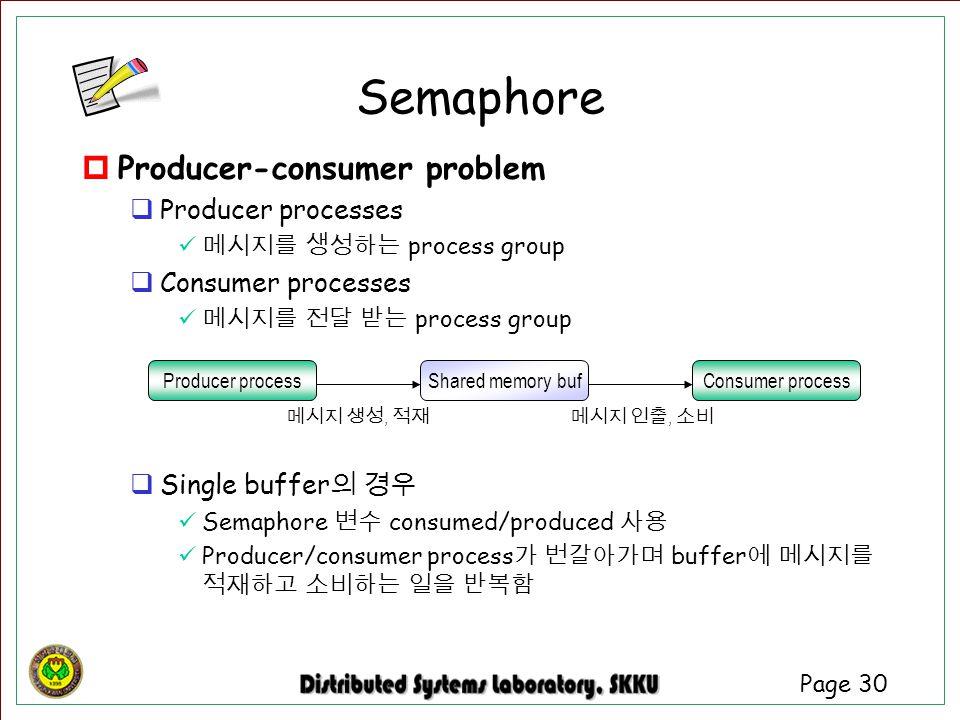 Semaphore Producer-consumer problem Producer processes