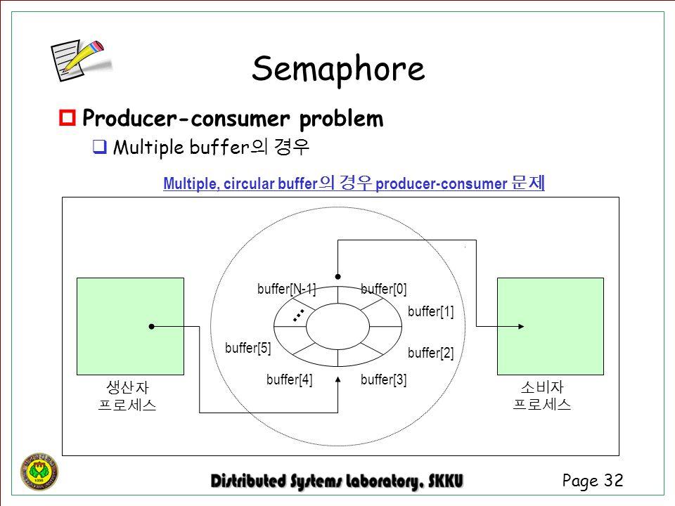 Multiple, circular buffer의 경우 producer-consumer 문제