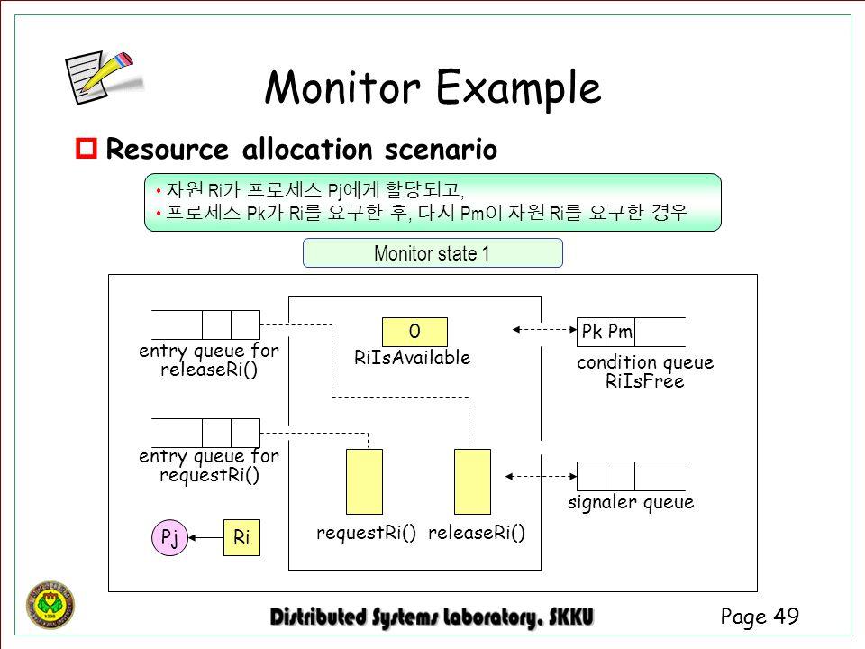 Monitor Example Resource allocation scenario Monitor state 1