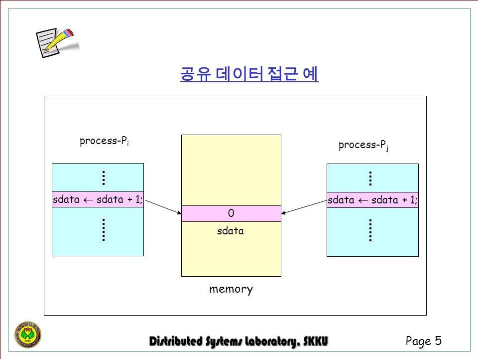 공유 데이터 접근 예 memory process-Pi process-Pj sdata  sdata + 1;