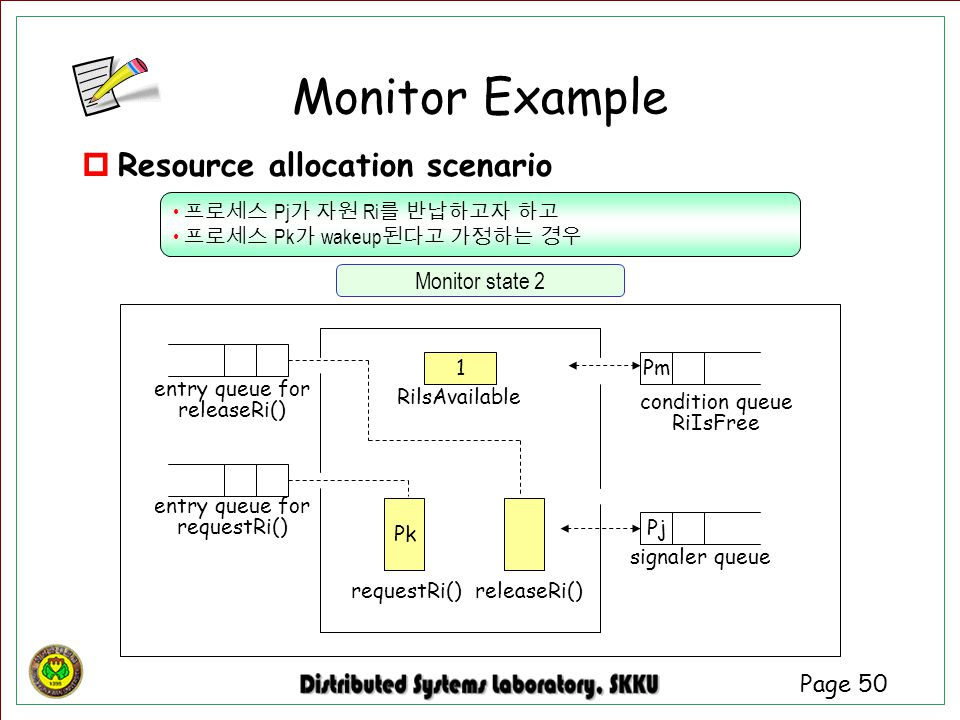Monitor Example Resource allocation scenario Monitor state 2