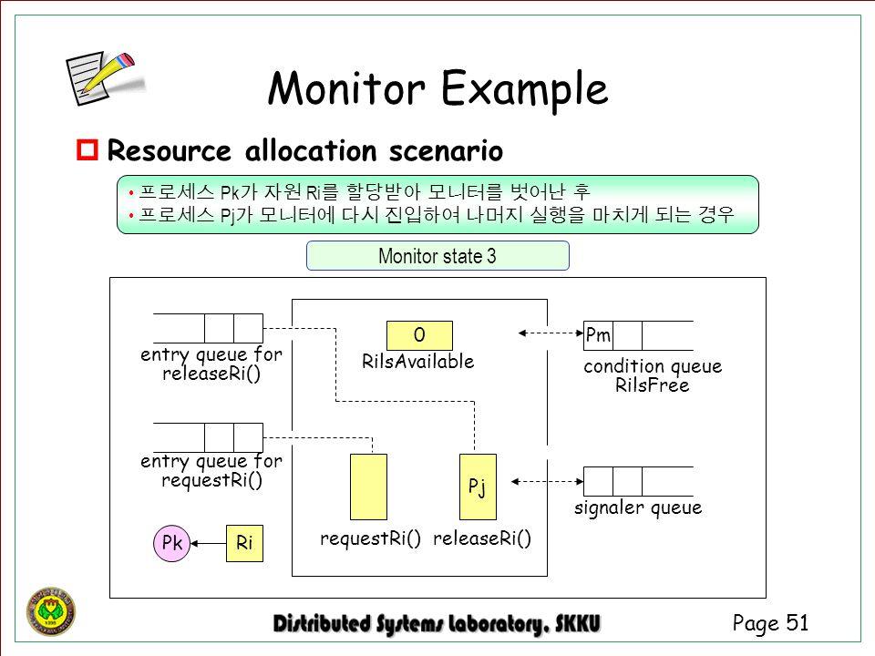 Monitor Example Resource allocation scenario Monitor state 3