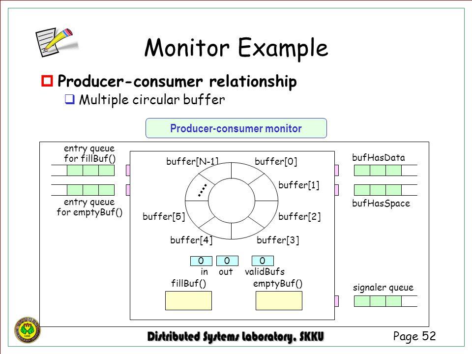 Producer-consumer monitor
