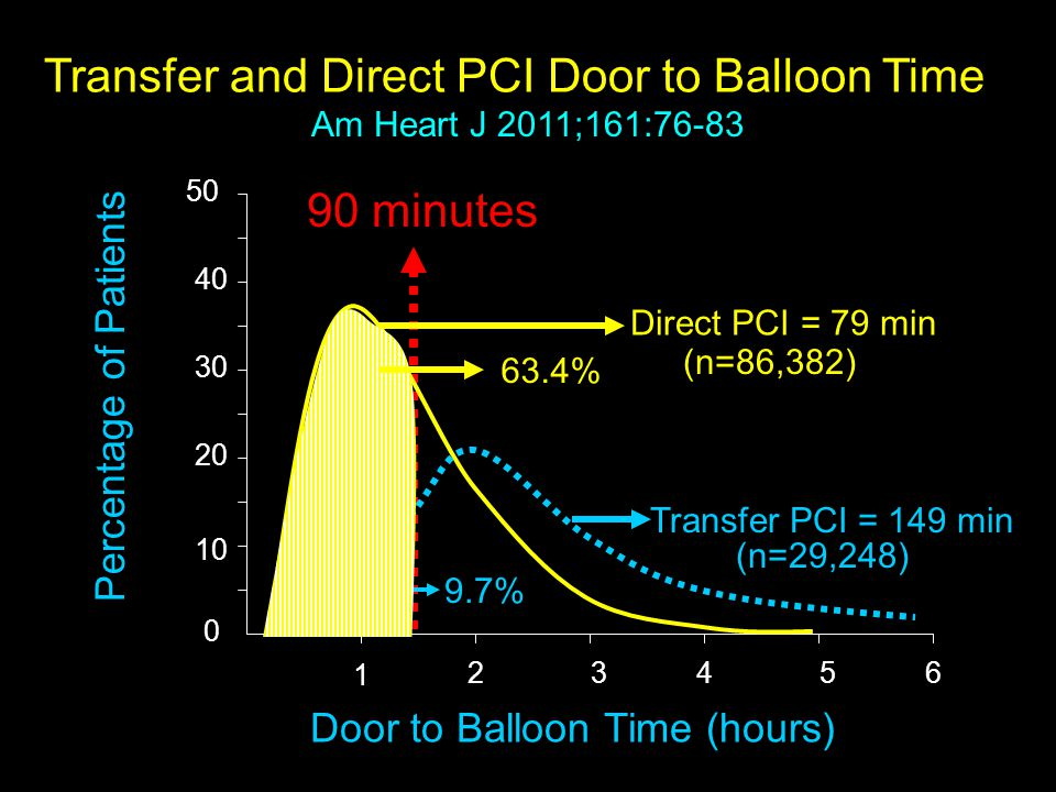 Transfer and Direct PCI Door to Balloon Time