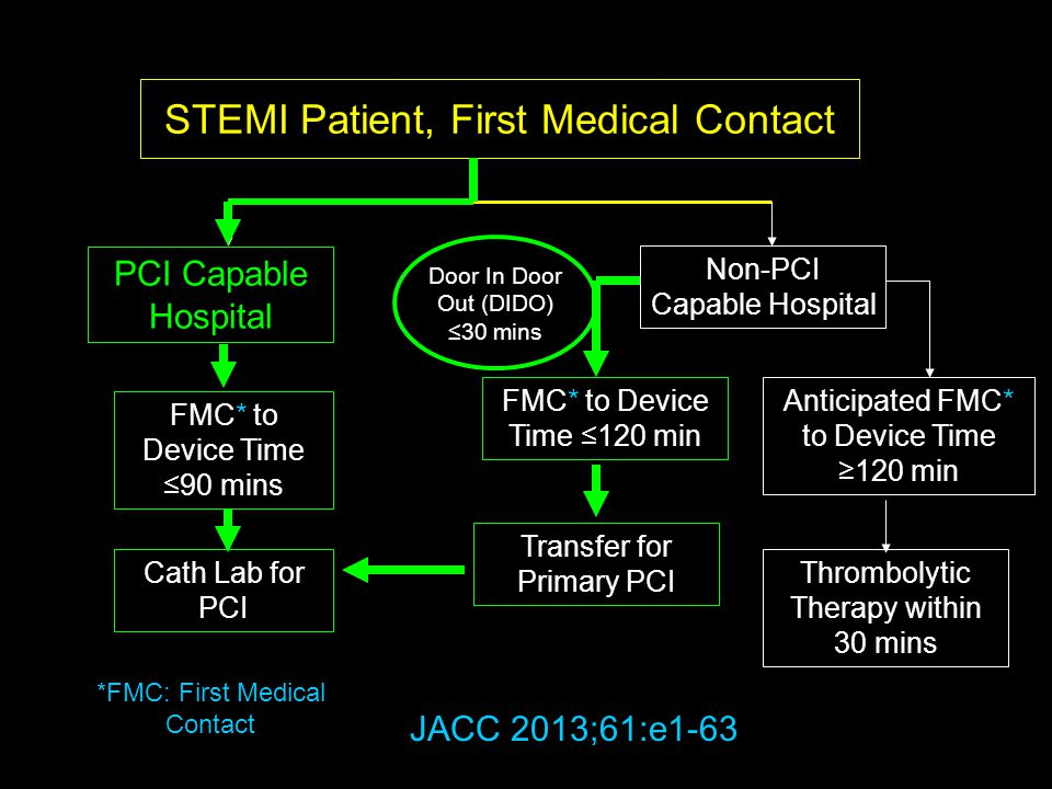 STEMI Patient, First Medical Contact
