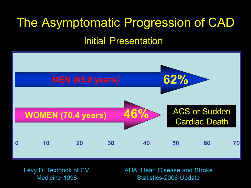 The Asymptomatic Progression of CAD