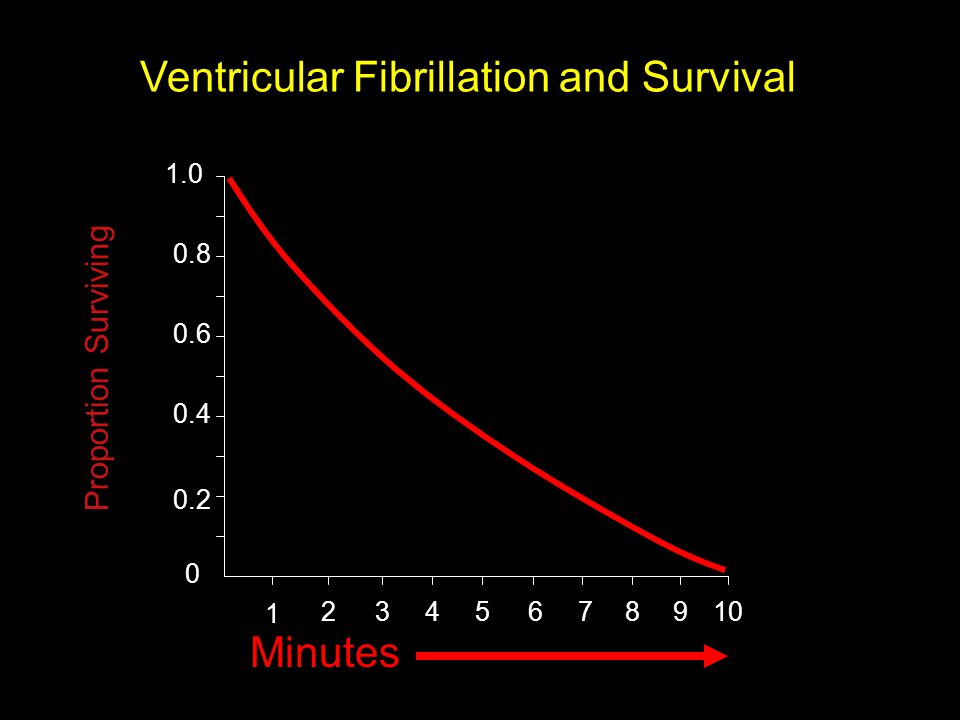 Ventricular Fibrillation and Survival