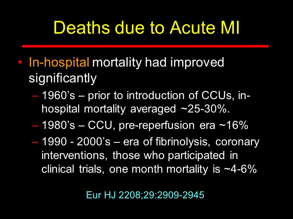 Deaths due to Acute MI In-hospital mortality had improved significantly.