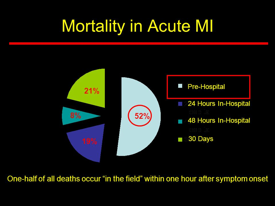 Mortality in Acute MI 21% 8% 52% 19%