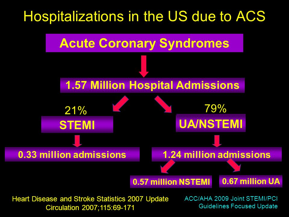 Hospitalizations in the US due to ACS