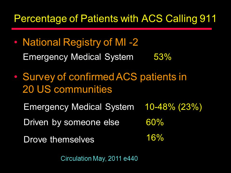 Percentage of Patients with ACS Calling 911