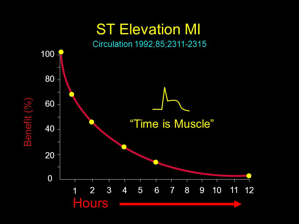 ST Elevation MI Hours Time is Muscle Benefit (%)